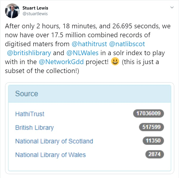 After only 2 hours, 18 minutes, and 26.695 seconds, we now have over 17.5 million combined records of digitised maters from @hathitrust @natlibscot @britishlibrary and @NLWales in a solr index to play with in the @NetworkGdd project! 😀 (this is just a subset of the collection!) Attched image shows the sources and their number of records: HaithiTrust - 17,036,009; British Library - 517,599; National Library of Scotland - 11,350; National Library of Wales - 2,874